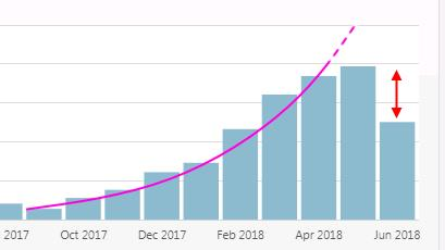 57 ways how I grew my blog exponentially and you won't believe what happensnext